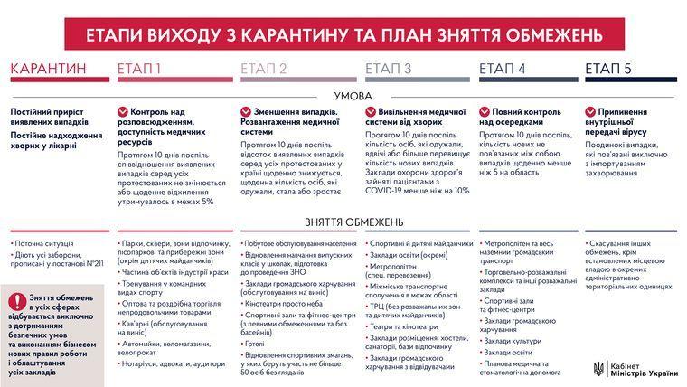 Шмыгаль заявил, что карантин в Украине продлят и после 22 мая
