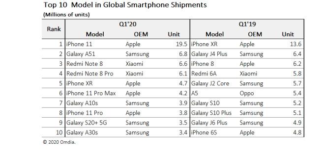iPhone 11 — самый продаваемый смартфон в мире по итогам первого квартала. Он смог улучшить результат iPhone Xr почти в 1,5 раза