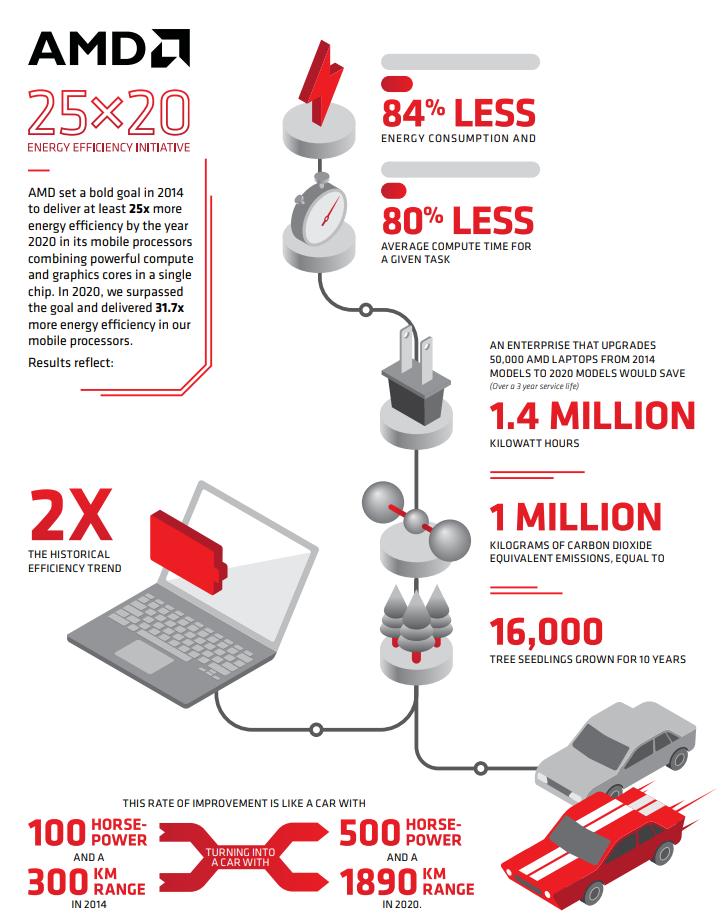 AMD достигла цели «25×20»: за последние шесть лет энергоэффективность APU компании выросла более чем в 30 раз