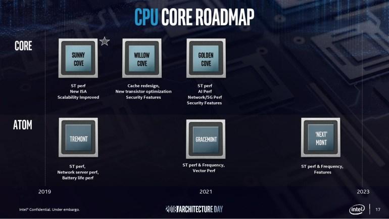 Грядущие архитектуры CPU Intel обеспечат прирост показателя количества выполняемых инструкций за такт до 80% к 2023 году