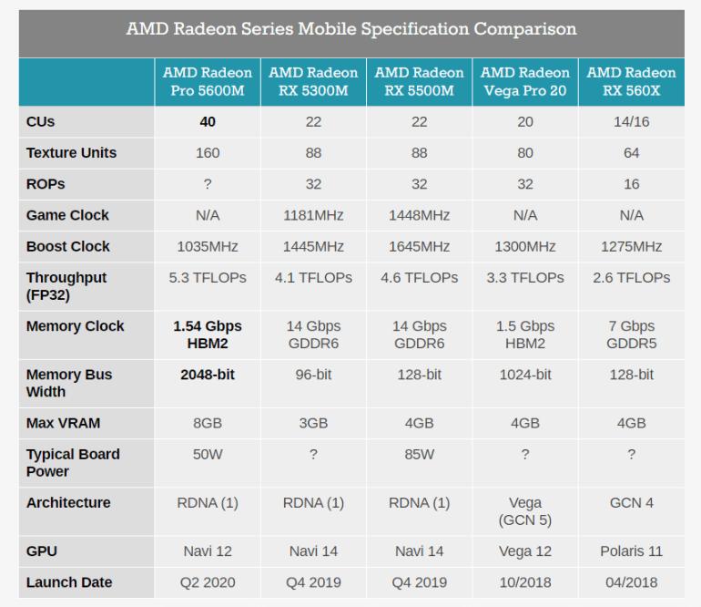 AMD представила мобильную видеокарту Radeon Pro 5600M на полноценном 7-нм GPU Navi 12 (2560 потоковых процессоров) с памятью HBM2. Она — эксклюзив для 16-дюймового MacBook Pro