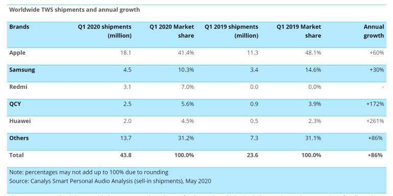 По прогнозу Canalys, поставки наушников TWS в этом году превысят 200 млн штук