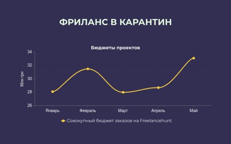 Freelancehunt: В карантин был зафиксирован рекордный спрос на услуги фрилансеров в Украине