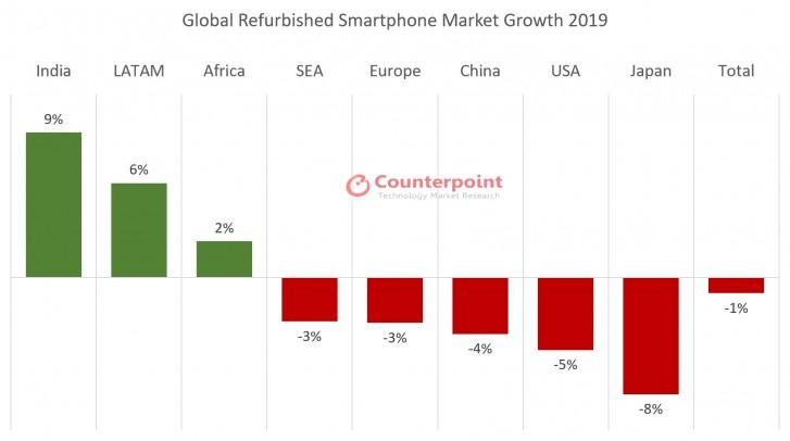 В 2019 году рынок восстановленных смартфонов сократился впервые за последние четыре года