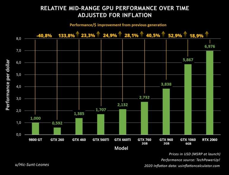 Составлен график, показывающий прирост производительности в пересчёте на доллар для массовых видеокарт NVIDIA за последние 10 лет