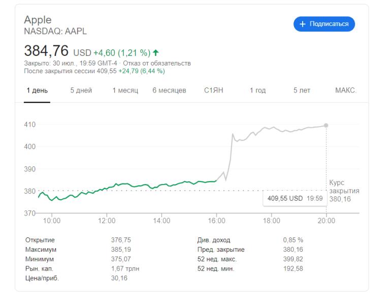 Apple отчиталась о лучшем июньском квартале в истории и анонсировала дробление акций 1:4