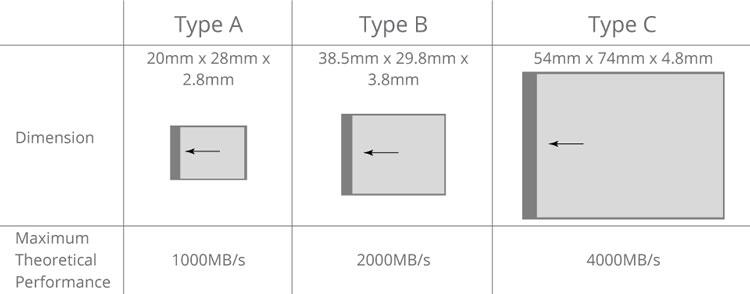 Sony представила первые в мире карты памяти CFexpress Type A объемом 80 и 160 ГБ со скоростью записи до 700 МБ/с