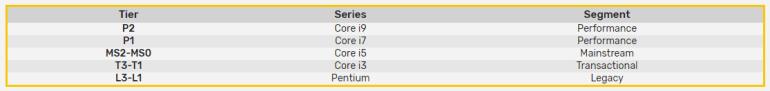 Процессоры Intel Core i7 vPRO Rocket Lake-S могут получить 8 ядер и 12 потоков инструкций