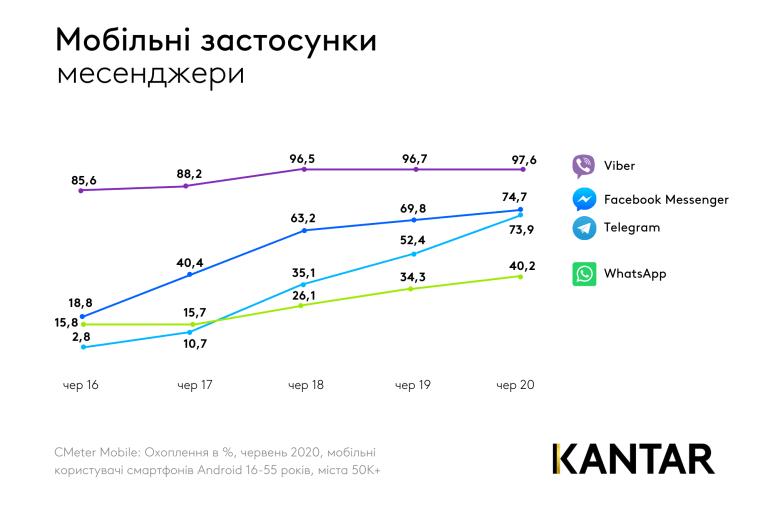 Kantar: Как менялась популярность соцсетей и мессенджеров у украинцев за последние 5 лет [инфографика]