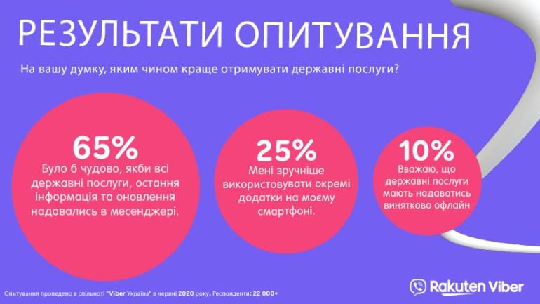 Опрос: 65% украинцев хотят получать госуслуги в мессенджерах, 25% - в отдельных приложениях, а 10% - исключительно оффлайн