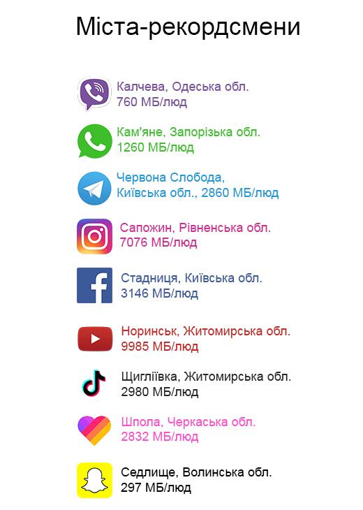 """Vodafone представила """"цветовой"""" рейтинг областей Украины на основе самых популярных мессенджеров и социальных сетей"""