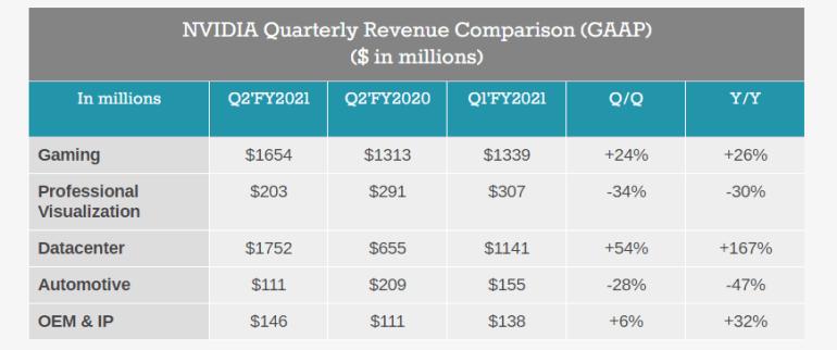Новый отчет NVIDIA: Игровые видеокарты впервые уступили профессиональным ускорителям по объему продаж на фоне рекордной выручки