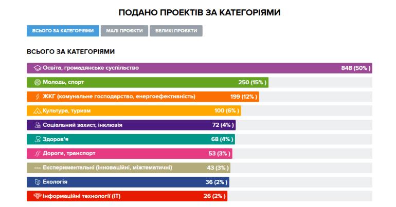 """КМДА: За проєкти """"Громадського бюджету"""" вперше можна буде проголосувати у смартфоні за допомогою додатку Kyiv Smart City"""