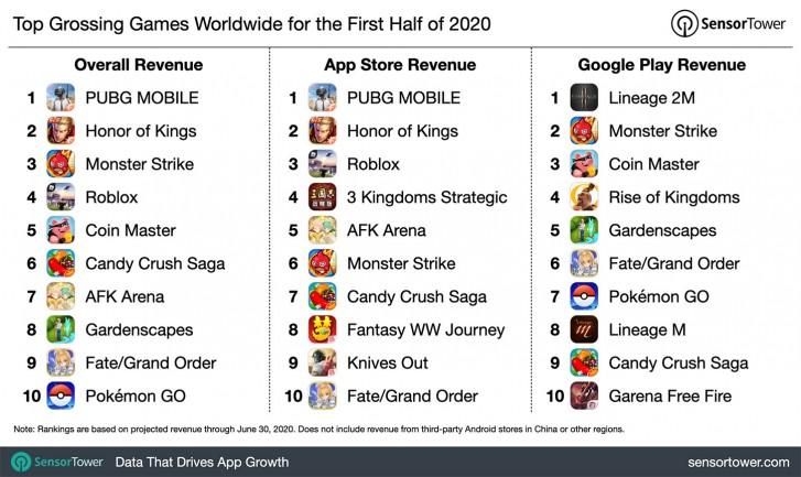 Исследование: За первое полугодие 2020-го выручка Apple от игровых приложений в App Store достигла рекордных $22,2 млрд