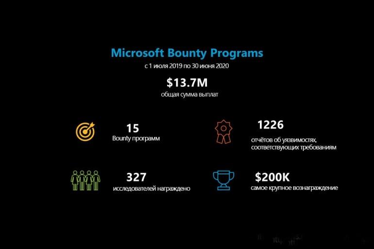 $13,7 млн — столько за последний год Microsoft выплатила «белым» хакерам за найденные уязвимости в ее продуктах