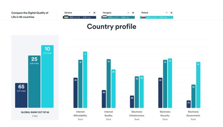 Украина заняла 65-е место (из 85) в рейтинге Цифрового качества жизни