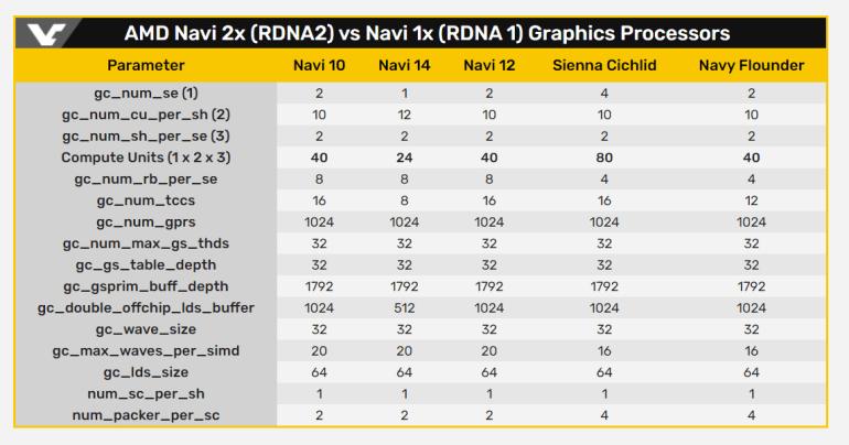 GPU AMD Navy Flounder получит 40 исполнительных блоков и 192-битную шину памяти