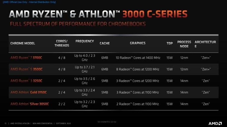 AMD анонсировала первые процессоры с архитектурой Zen для Chromebook – Ryzen 3000 C-Series