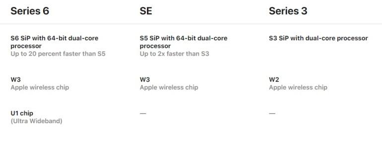 Apple добавила в Watch Series 6 чип локатора U1, но не упомянула об этом на презентации