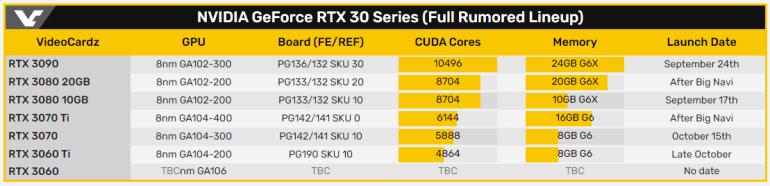 Видеокарта NVIDIA GeForce RTX 3060 Ti выйдет на рынок после GeForce RTX 3070