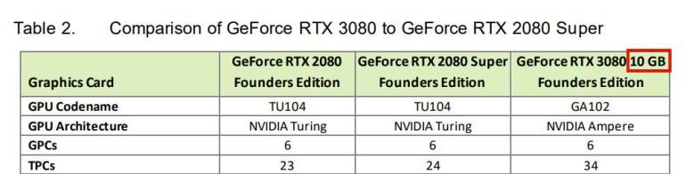 NVIDIA намекает на выход видеокарты GeForce RTX 3080 с 20 ГБ памяти