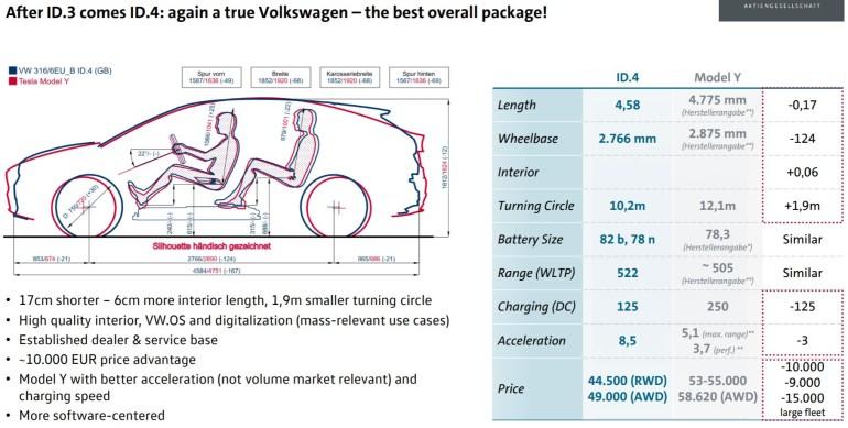 Volkswagen подробно сравнивала Tesla Model Y с VW ID.4, чтобы убедиться в своем превосходстве (получилось спорно)