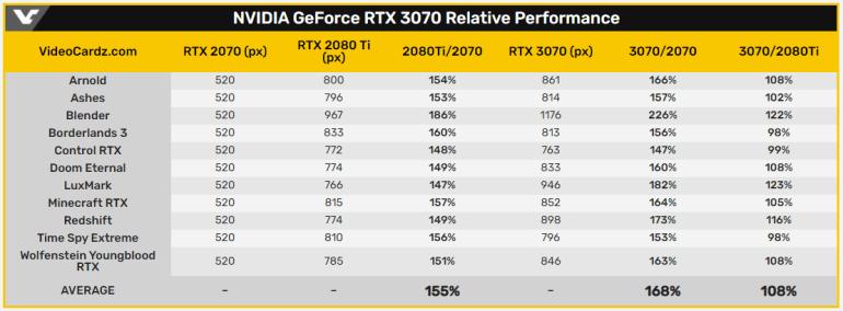Видеокарта NVIDIA GeForce RTX 3070 засветилась в тестах 3DMark и Ashes of the Singularity, в играх она немного опережает предыдущего флагмана GeForce RTX 2080 Ti