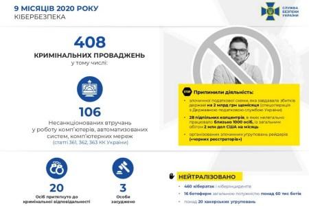СБУ: В 2020 году было нейтрализовано 20 хакерских группировок и 460 кибератак на критически важные объекты