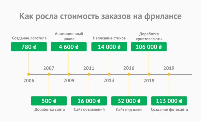 Исследование: Как за последние 15 лет изменился рынок фриланса в Украине