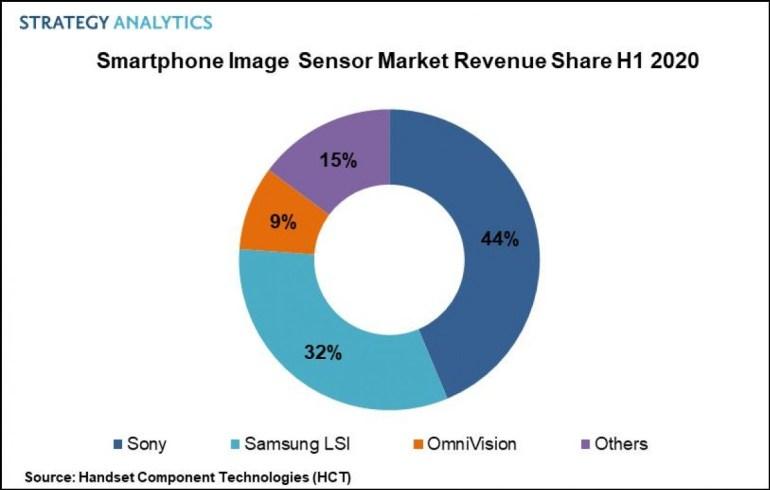 Рынок сенсоров для камер смартфонов за год вырос на 15% — до $6,3 млрд. Sony сохраняет лидерство, но Samsung сокращает разрыв