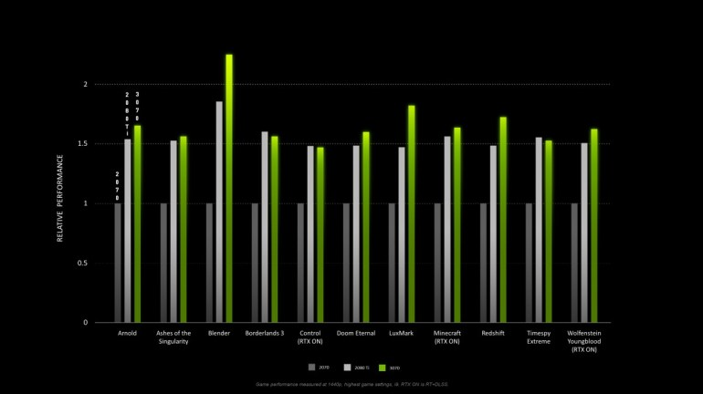 NVIDIA перенесла выход GeForce RTX 3070 на 29 октября