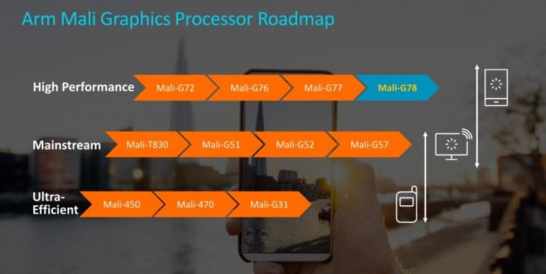 Exynos 1080 с Cortex-A78 и Mali-G78 – первый чипсет Samsung, изготовленный по 5-нм техпроцессу