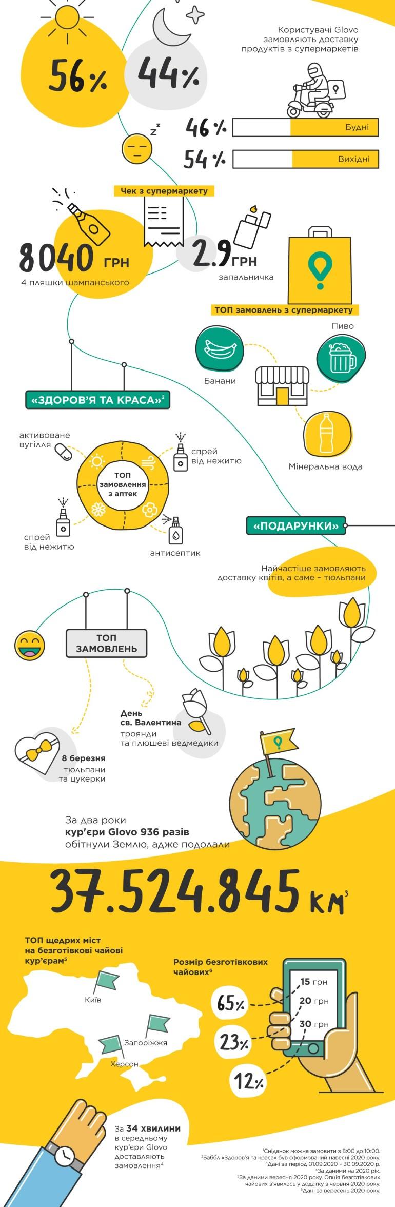"""""""27 городов, 2 Cook Room и 1170 тонн бургеров"""": Сервис курьерской доставки Glovo отметил вторую годовщину работы в Украине [инфографика]"""