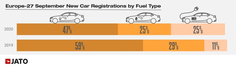 Впервые в истории в Европе продали электрических автомобилей больше, чем дизельных [инфографика]