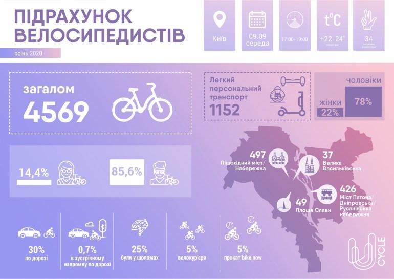 Исследование U-Cycle: За последний год количество велосипедистов в Киеве выросло вдвое (5% - велокурьеры), при этом на один велосипед приходится 4-5 единиц индивидуального электротранспорта