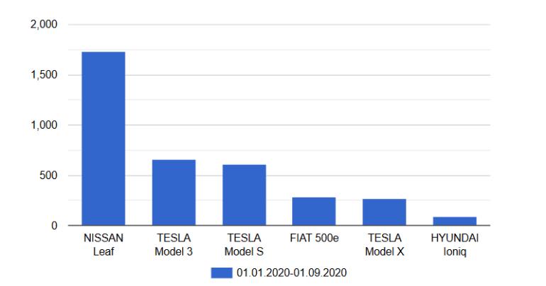 Укравтопром: За первые три квартала 2020 года украинцы купили 5,4 тыс. электромобилей, что на 6% выше прошлогодних показателей (самые популярные - Nissan Leaf и Hyundai Ioniq)