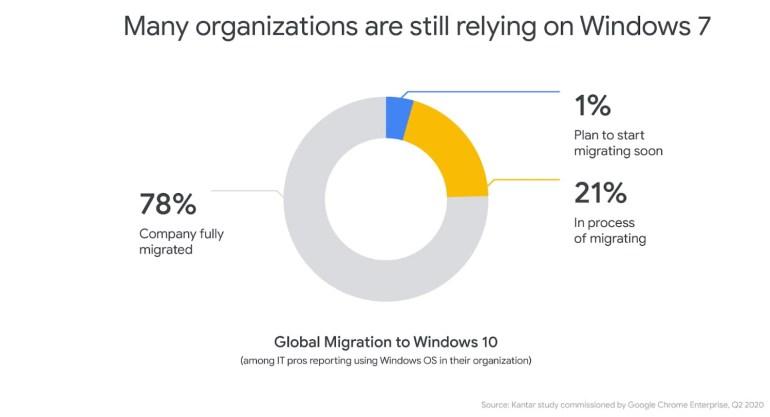 Google решила продлить поддержку Chrome на Windows 7 еще на полгода — до 15 января 2022 года