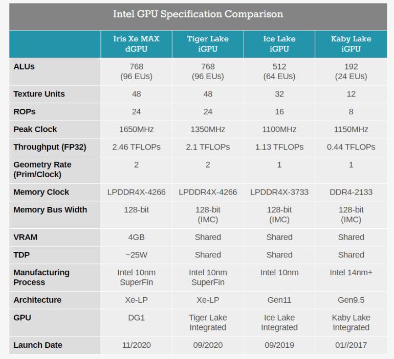 Ера дискретної графіки Intel почалася