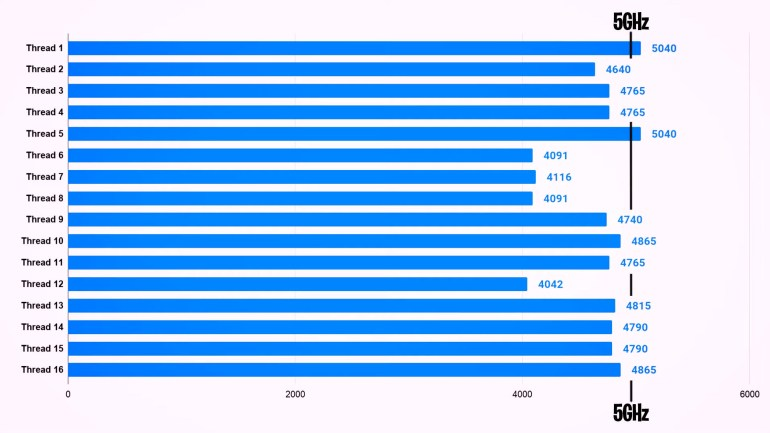 Процессоры AMD Ryzen 9 5900X, Ryzen 7 5800X and Ryzen 5 5600X протестировали в 15 играх, часто они опережают Core i9-10900K