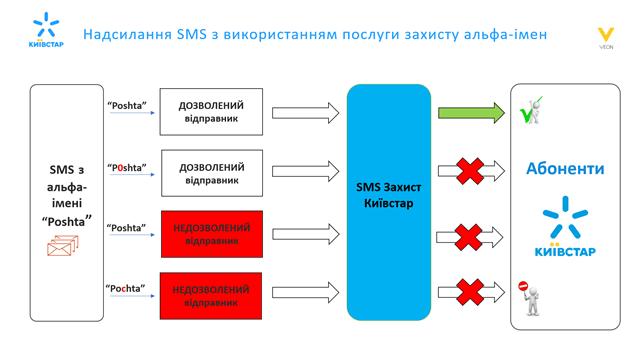 «Киевстар» внедрил сервис блокировки фишинговых SMS и сделал трафик ТikTok безлимитным для всех абонентов (временно)