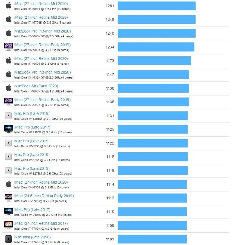 Появились тесты нового MacBook Air при запуске x86-приложений через эмулятор Rosetta 2 — однопоточная производительность выше, чем у любого другого Mac с CPU Intel