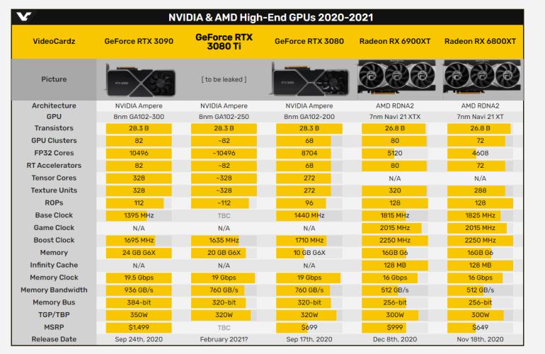 СМИ: NVIDIA отложила выпуск GeForce RTX 3080 Ti до февраля, в январе выйдут GeForce RTX 3060 12GB и GeForce RTX 3060 6GB