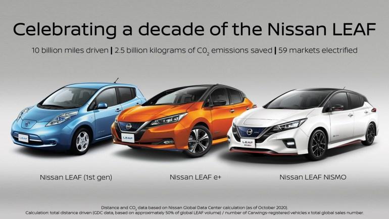 Nissan отмечает 10-летний юбилей электромобиля Nissan Leaf, с 2010 года его продали тиражом 500 тыс. штук на 59 рынках