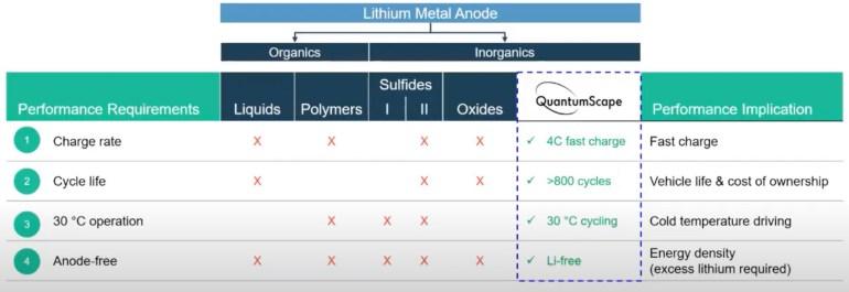 QuantumScape анонсировала твердотельные батареи с высокой долговечностью и быстрой зарядкой (до 80% за 15 минут)