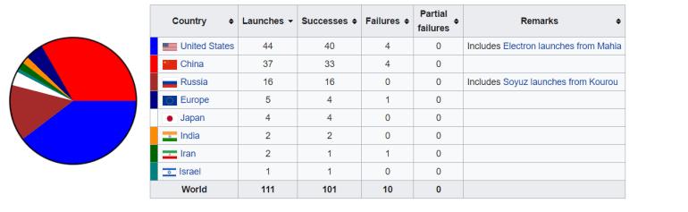 SpaceX установила новый рекорд по запускам ракет. За 2020 год компания Илона Маска провела 26 успешных миссий (из них 14 — в интересах Starlink)