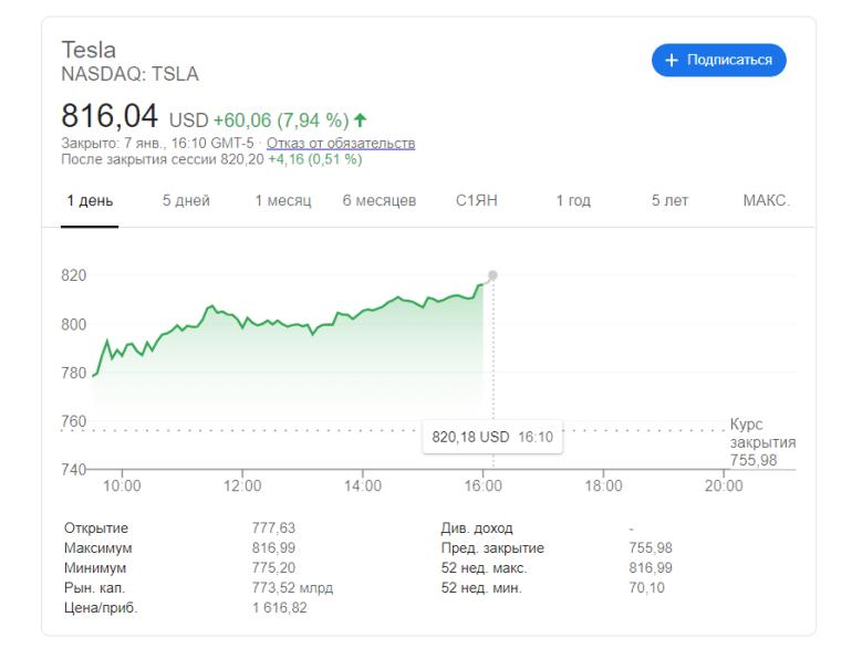 Elon Musk tomó brevemente el título del hombre más rico del mundo de manos de Jeff Bezos