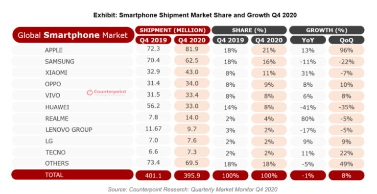Apple возглавила мировой рынок смартфонов в минувшем квартале, а Huawei вылетела из первой пятерки. Но по итогам года лидером остается Samsung, а Huawei входит в первую тройку