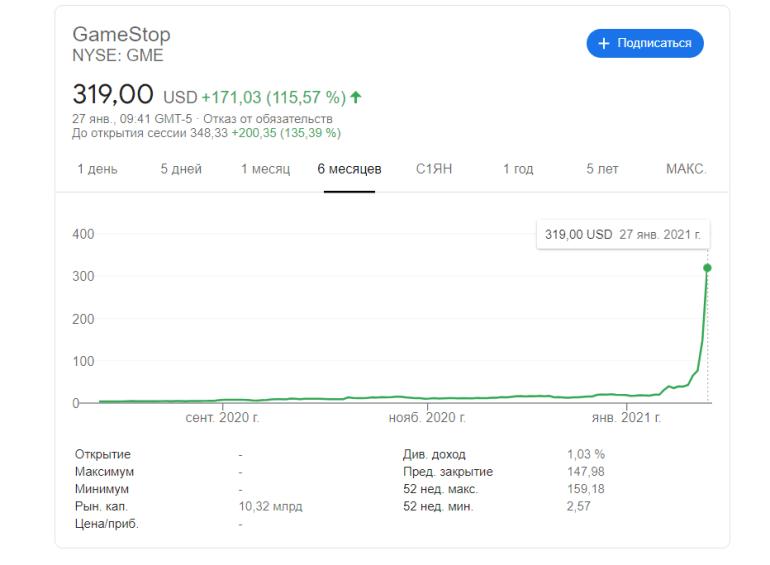 Шортселлеры хотели заработать на падении акций GameStop, но тут вмешались пользователи Reddit: котировки «улетели в космос», а ожидаемая прибыль обернулась многомиллиардными убытками