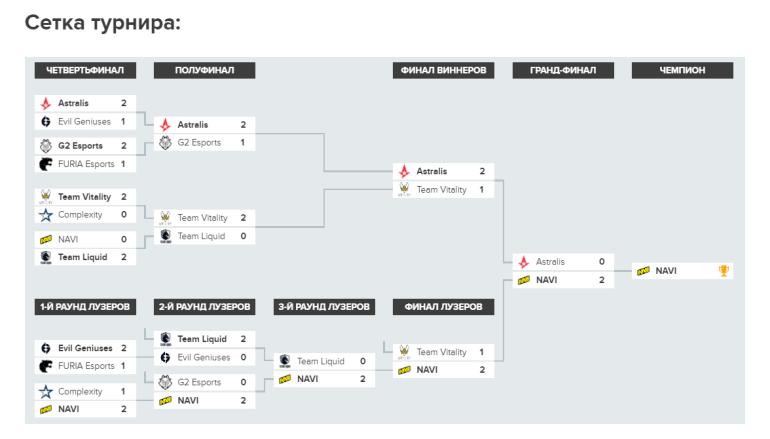 NaVi выиграла турнир BLAST Premier: Global Final по CS:GO, получив за победу 600 тысяч долларов призовых