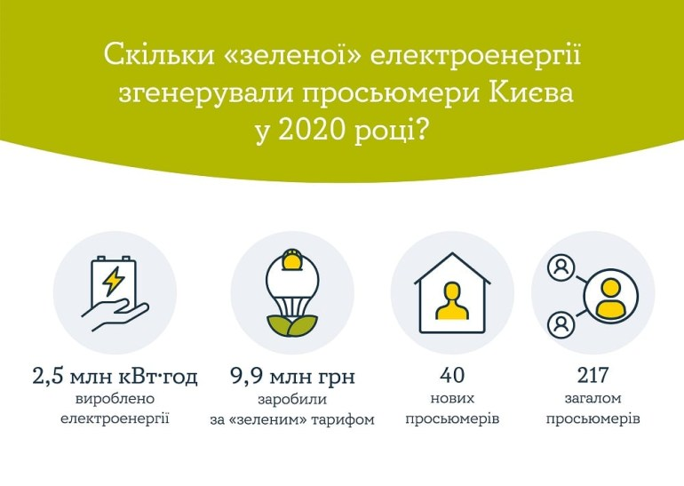 "За 2020 рік в Києві встановили 40 нових приватних СЕС, ""зелені"" кияни виробили 2,5 млн кВт·год енергії і заробили 9,9 млн грн"